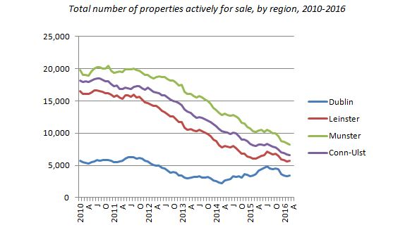 Total number of properties actively for sale, by region, 2010-2016