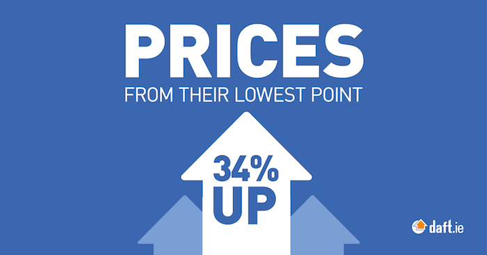 House Price Lowest Point