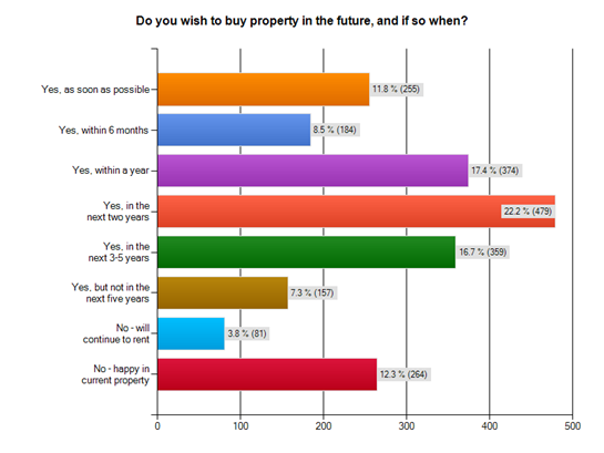 Do you wish to buy a property in the future?