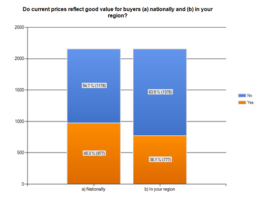 Do current prices reflect good value for buyers?